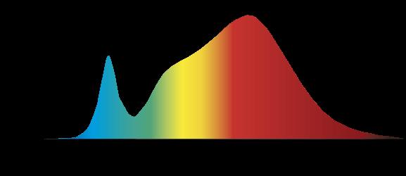 Gráfica de espectros PAR
