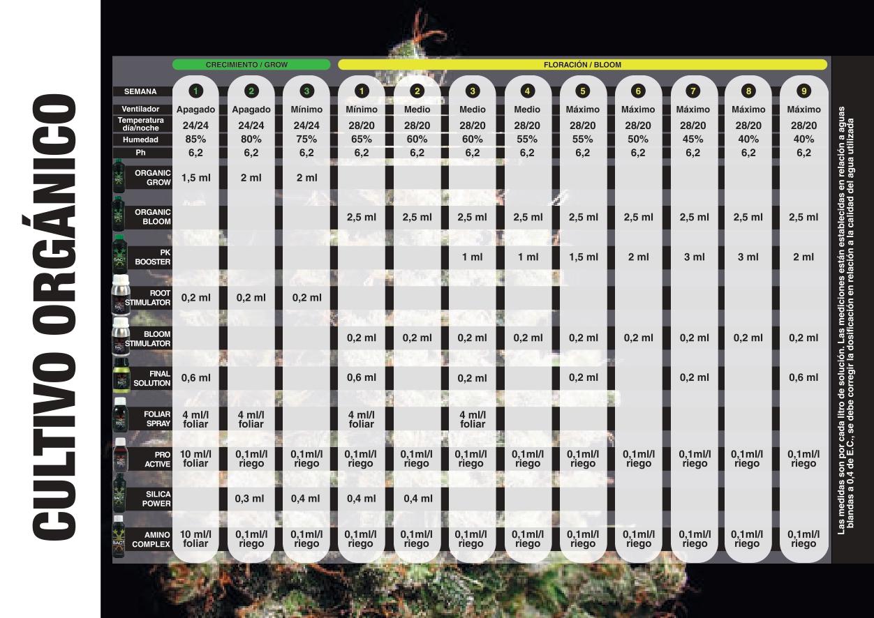 Tabla de cultivo